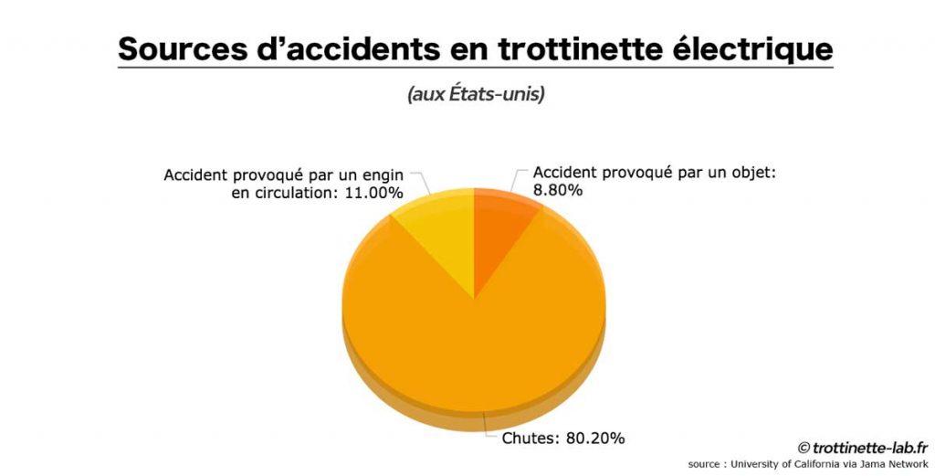 sources accidents les plus fréquents