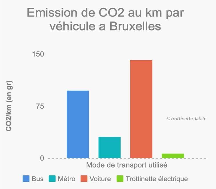 emission c02 trottinette electrique metro voiture à bruxelles