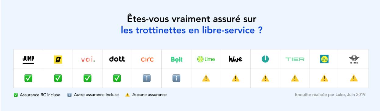 marques trottinettes libre service assurance