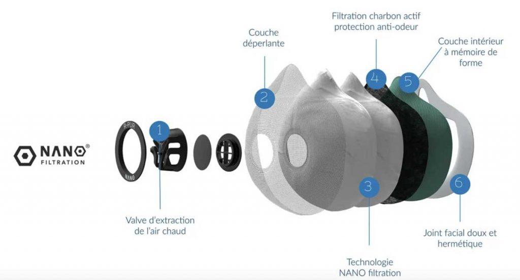 masque r pur nano filtration des particules